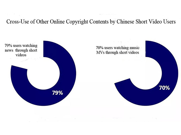 Cross use of other online copyright contents by Chinese short video users.jpg